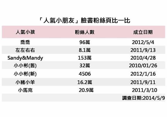 「人氣小朋友」粉絲專業頁排行榜