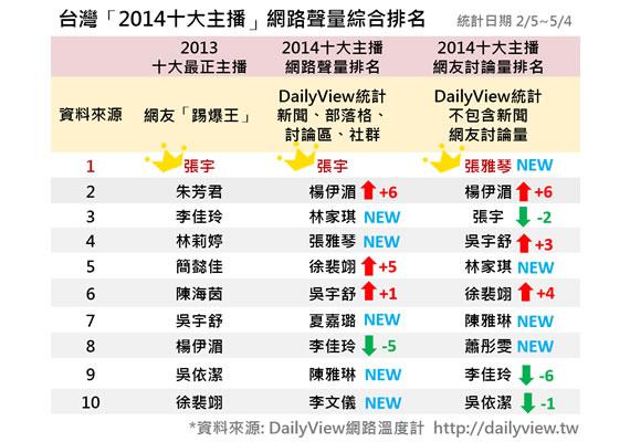 台灣「2014十大主播」網路聲量綜合排名