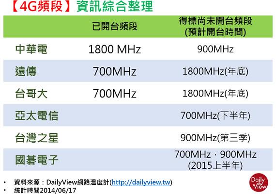 4G頻段整理