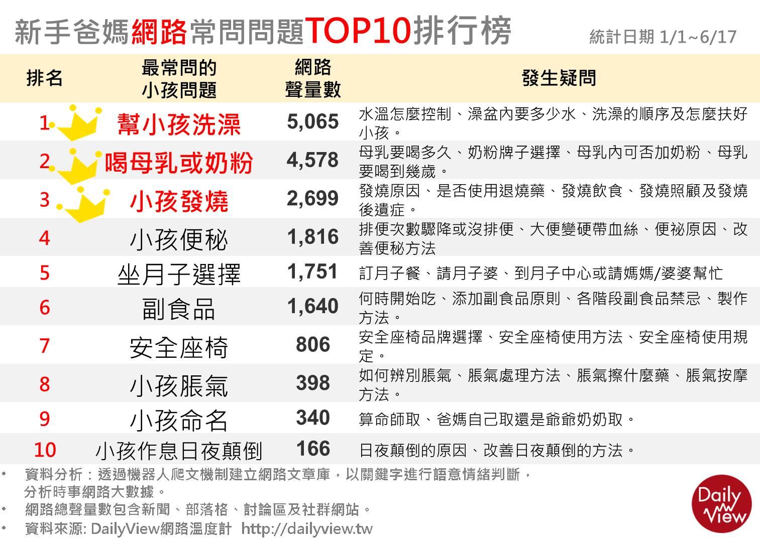 新手爸媽網路常問問題TOP10排行榜