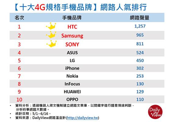 4G手機品牌