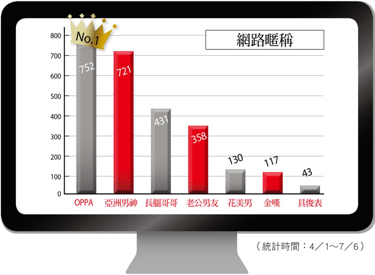 李敏鎬網路暱稱,OPPA位居第一