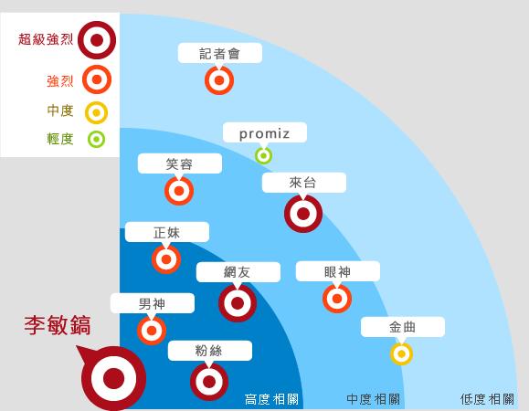 「李敏鎬」網路熱門關鍵字