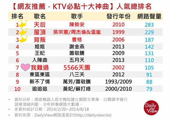 KTV神曲