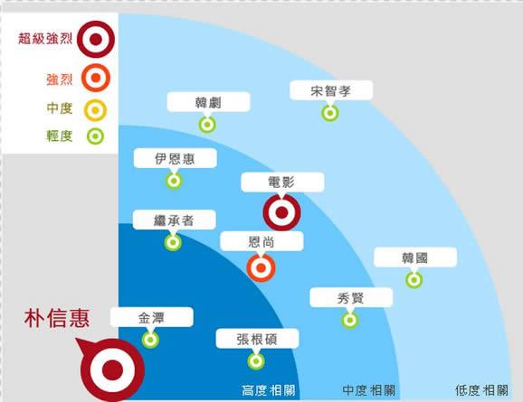 朴信惠網路熱門關鍵字