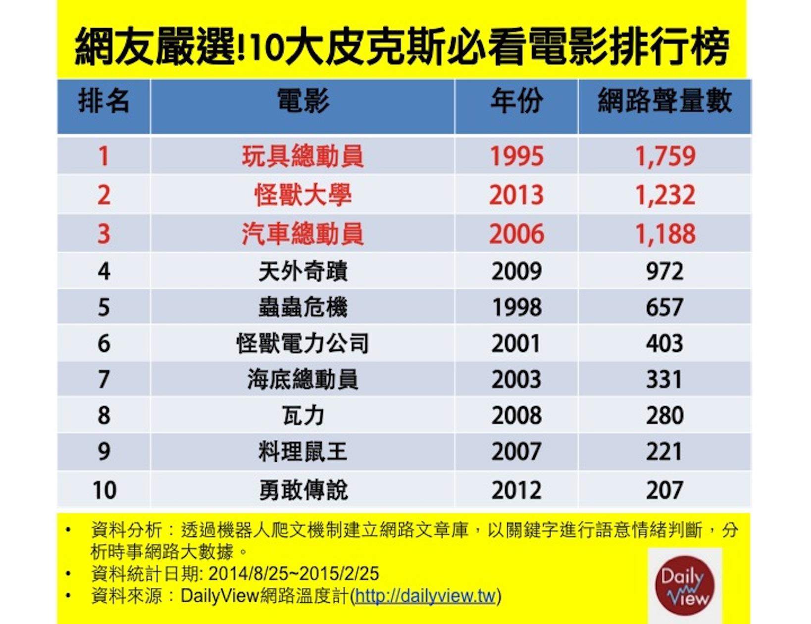 網友嚴選!10大皮克斯必看電影排行榜