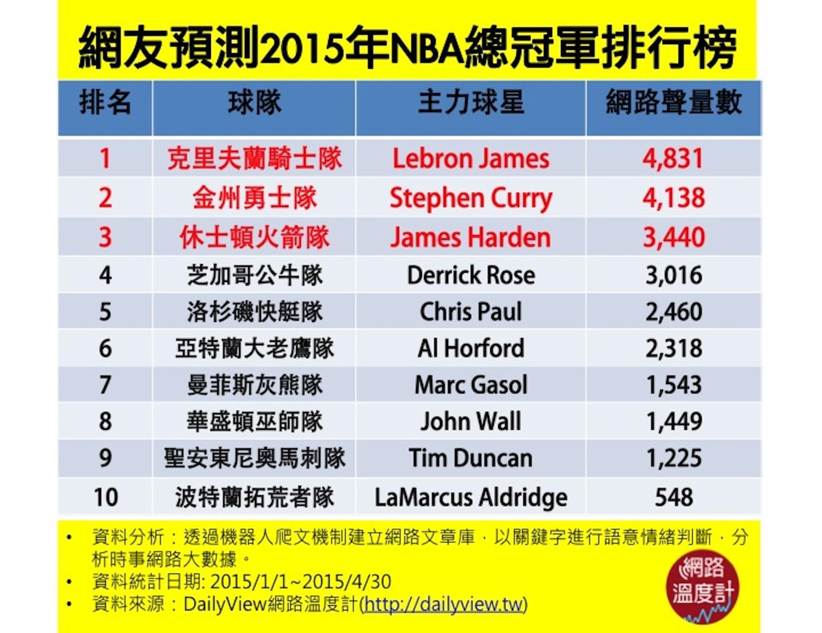 NBA RANKING