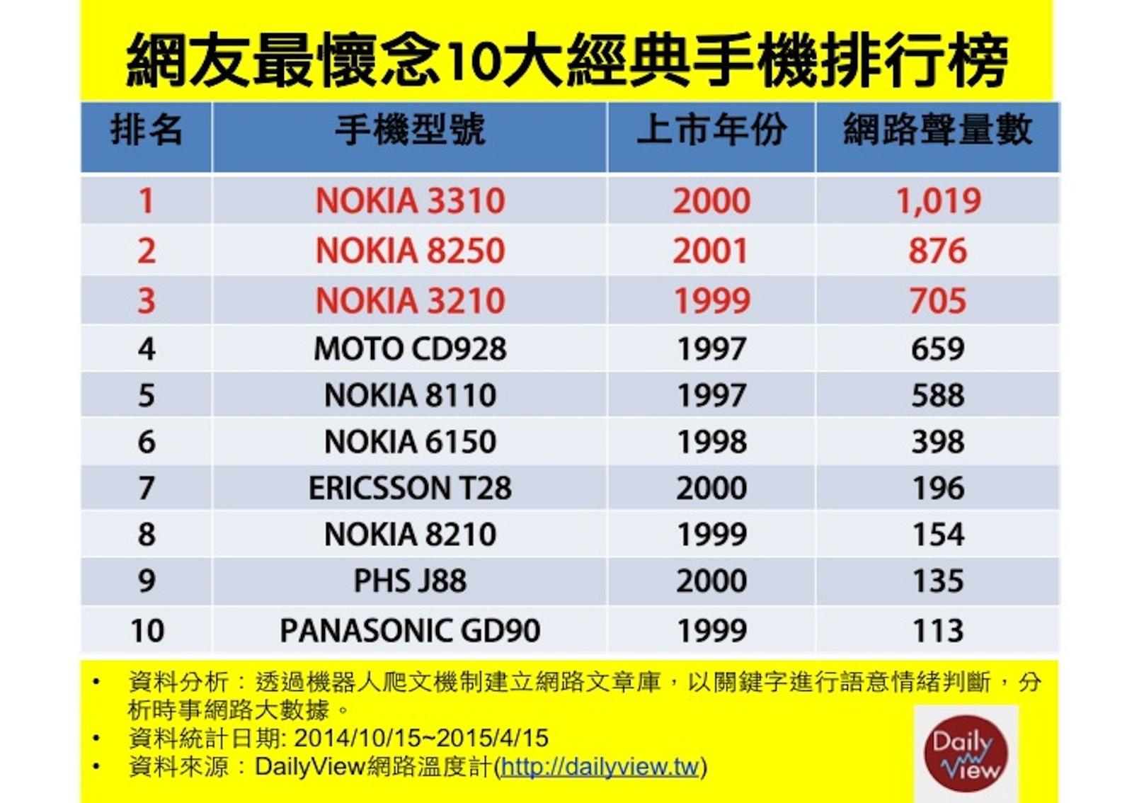 網友最懷念10大經典手機排行榜