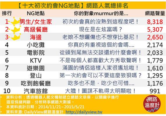 NG date