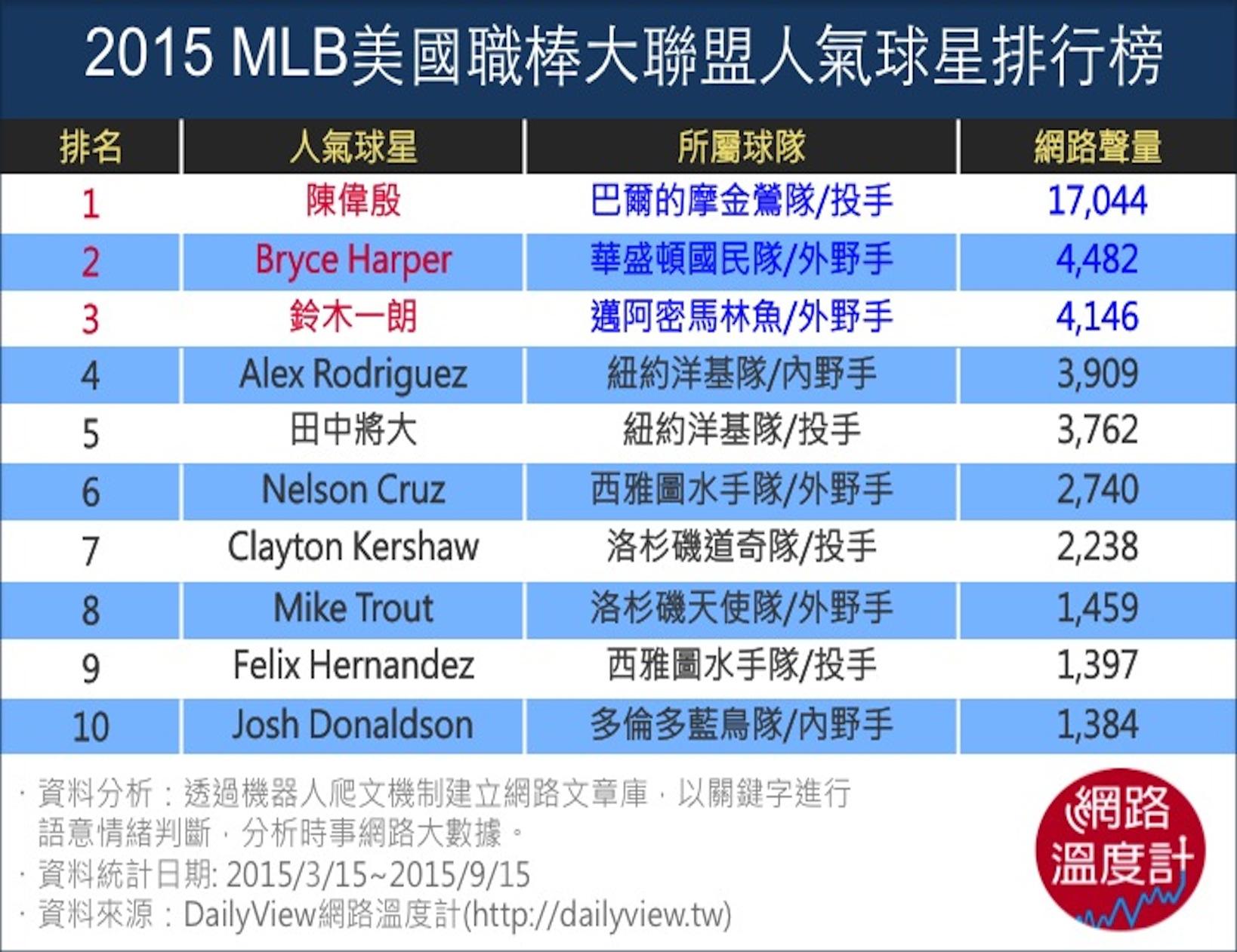 2015MLB美國職棒大聯盟人氣球星排行榜