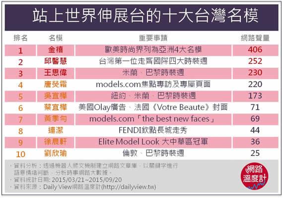 站上世界伸展台的十大台灣名模
