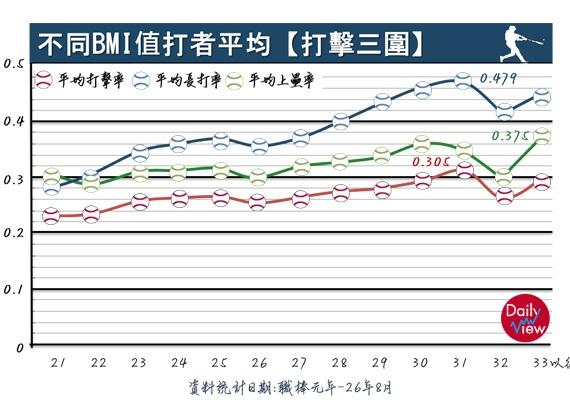 不同BMI值打者平均【打擊三圍】