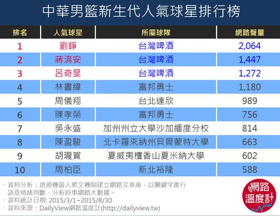 中華男星新生代人氣球星排行榜