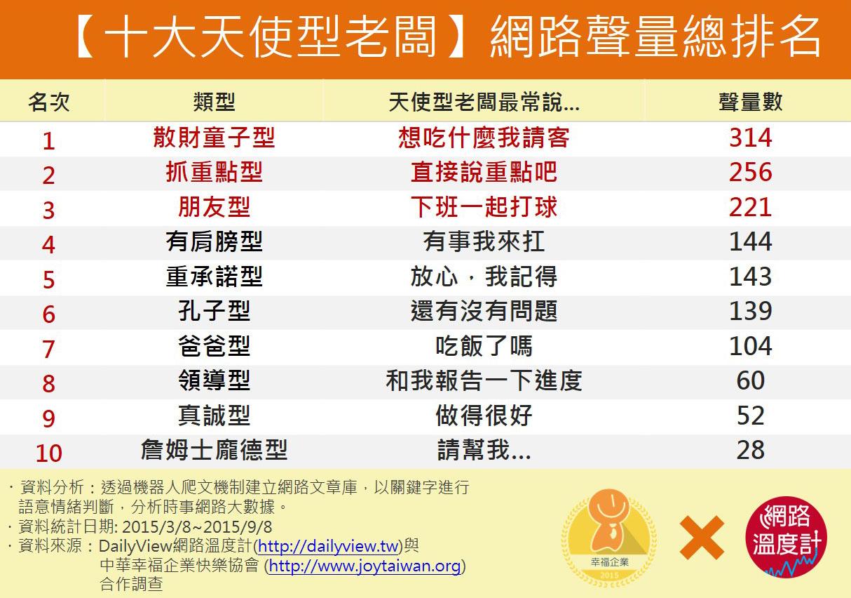 【十大天使型老闆】網路聲量排行榜