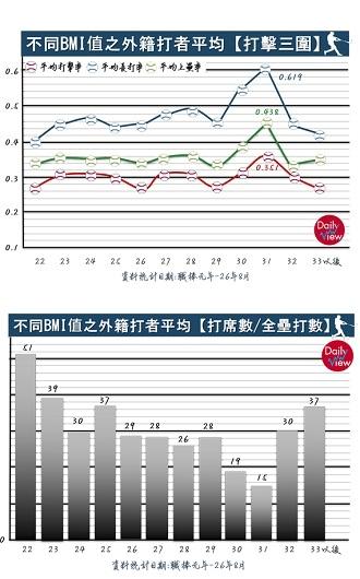 不同BMI值之外籍打者平均【打擊三圍/打席數/全壘打數】