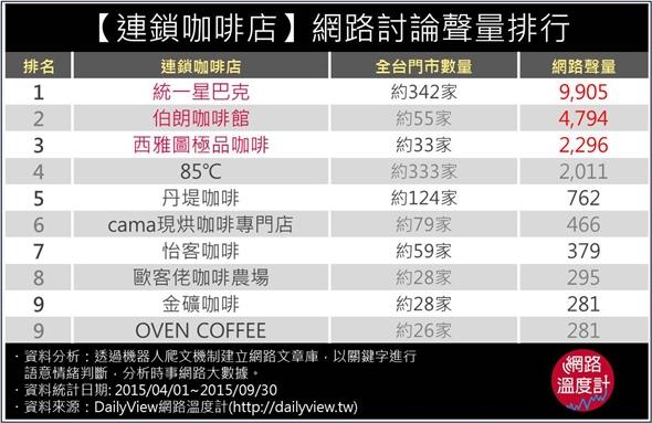 【連鎖咖啡店】網路討論聲量排行