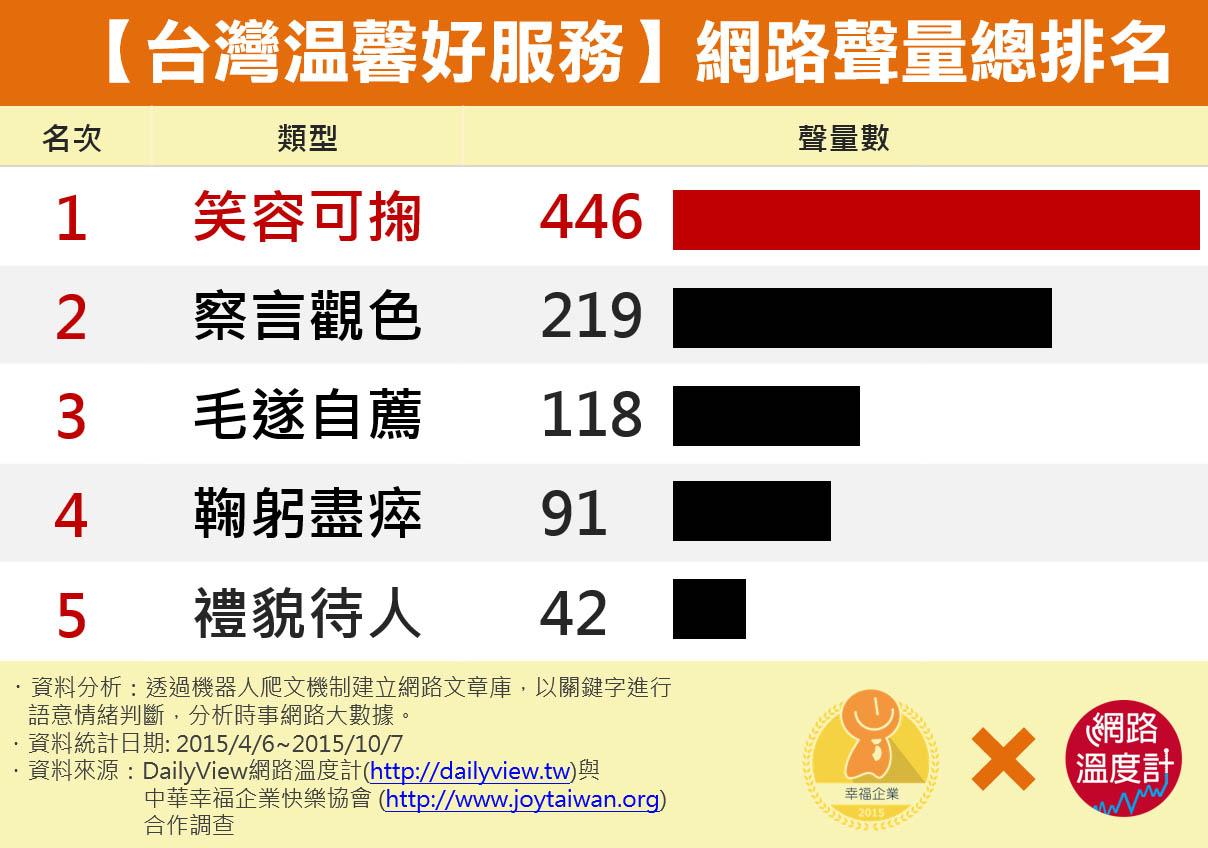 【台灣溫馨好服務】網路聲量總排名