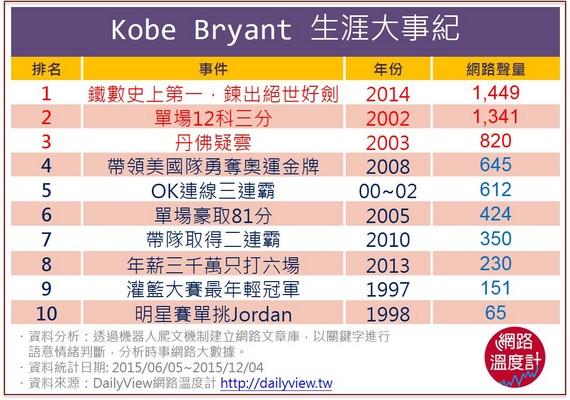 Kobe Bryant生涯大事紀