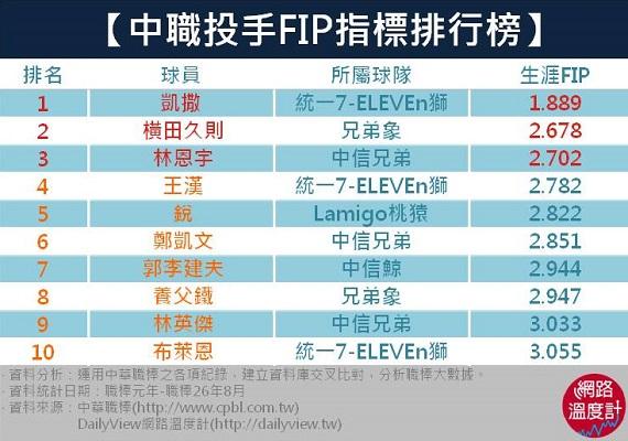 【中職投手FIP指標排行榜】