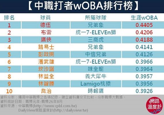 【中職打者wOBA排行榜】