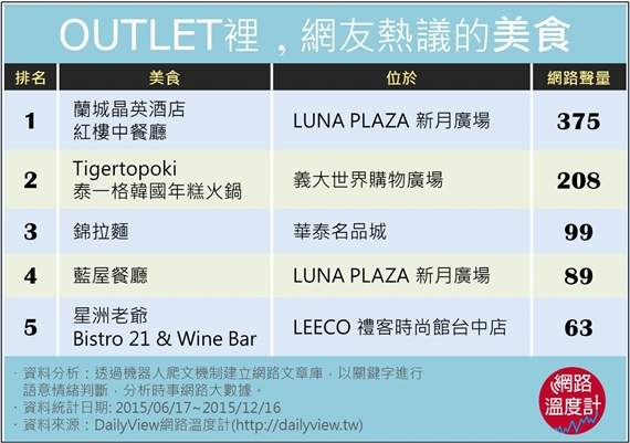 OUTLET美食