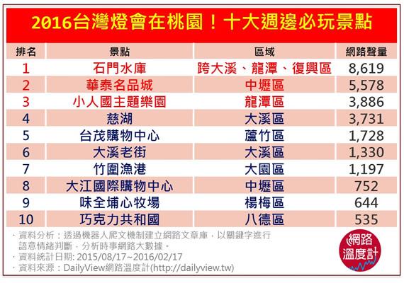 2016台灣燈會在桃園!十大週邊必玩景點