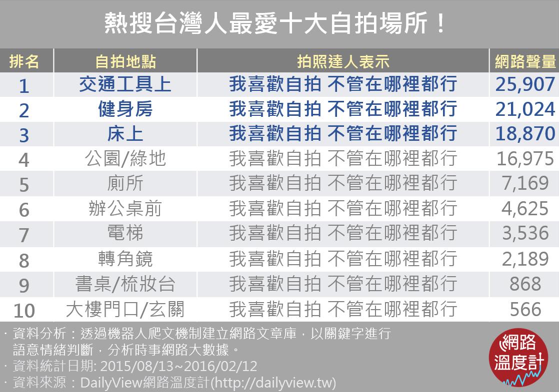 熱搜台灣人最愛十大自拍場所!