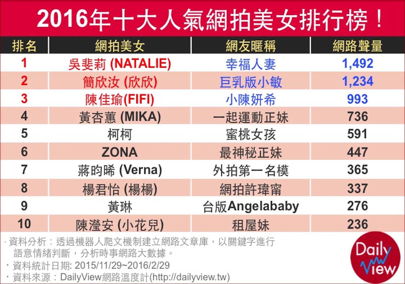 2016年十大人氣網拍美女排行榜!