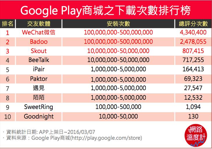 Google Play商城之下載次數排行榜