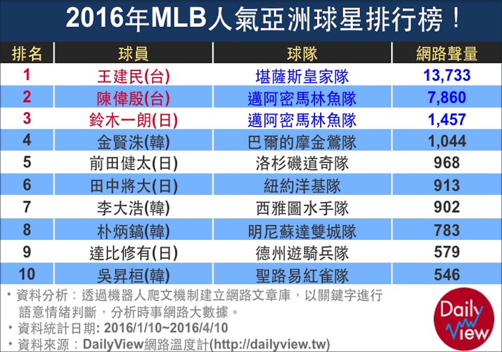 2016年MLB人氣亞洲球星排行