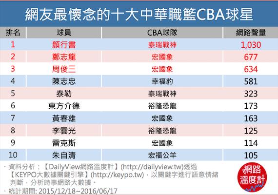 網友最懷念的十大中華職籃CBA球星