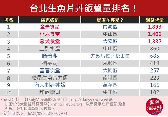 台北生魚片丼飯聲量排名!