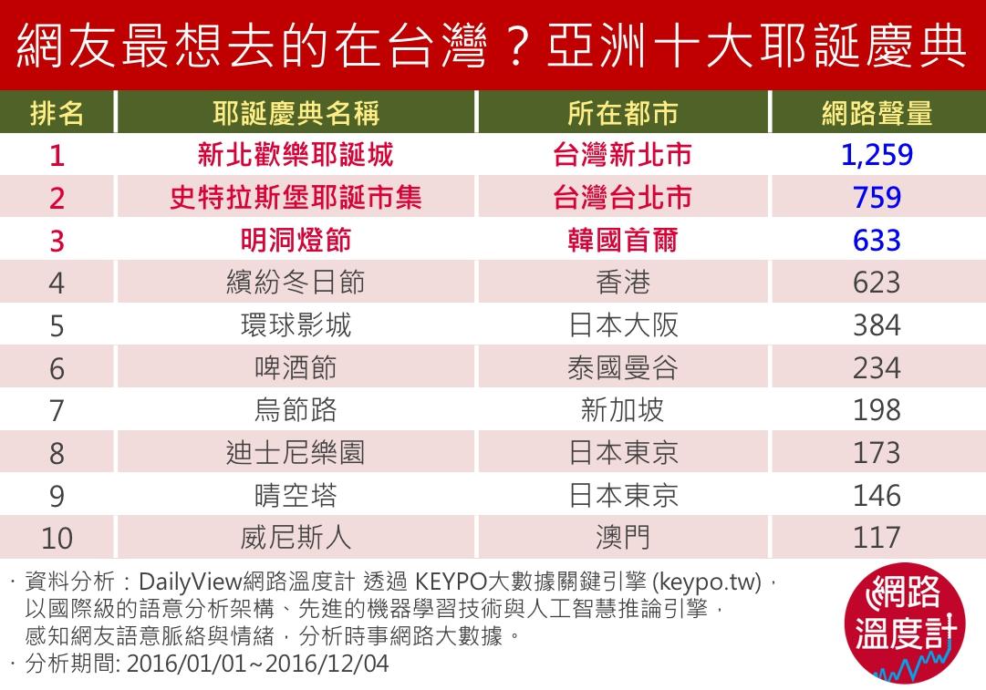 網友最想去的在台灣?亞洲十大耶誕慶典