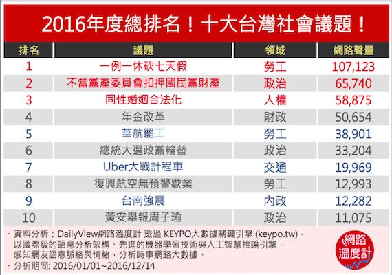 2016年度總排名!十大台灣社會議題
