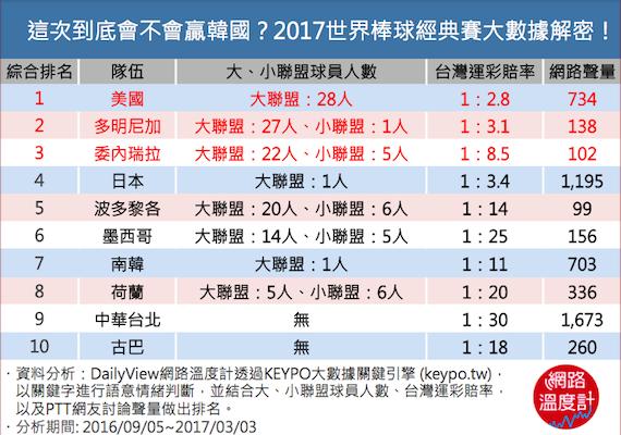 這次到底會不會贏韓國!2017世界棒球經典賽大數據解密!