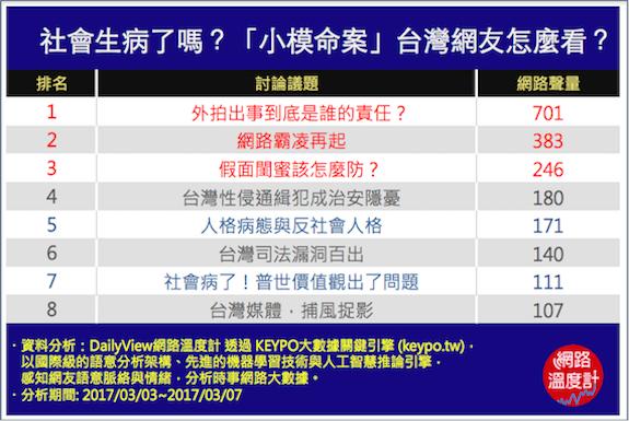 社會生病了嗎?「小模命案」台灣網友怎麼看?