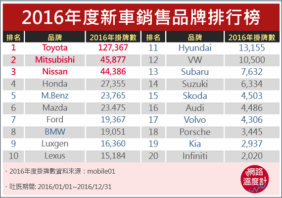 2016年度新車銷售品牌排行榜