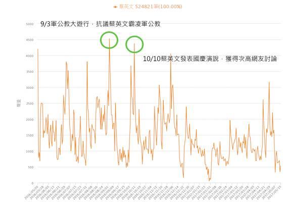蔡英文網路聲量趨勢圖