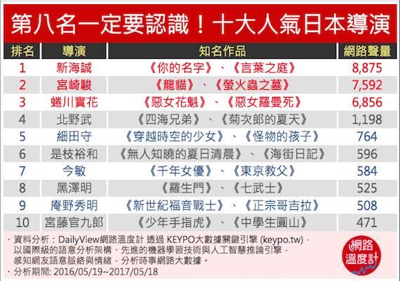 第八名一定要認識!十大人氣日本導演
