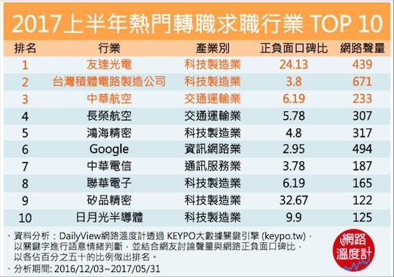2017上半年熱門轉職求職行業 TOP 10