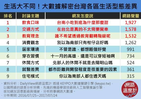 生活大不同!大數據解密台灣各區生活型態差異