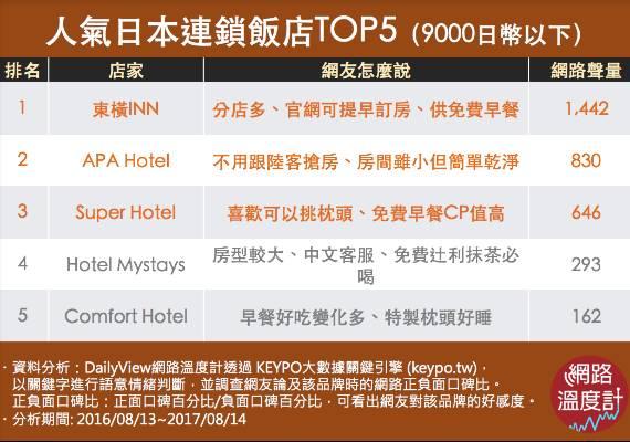 人氣日本連鎖飯店TOP5(9000日幣以下)