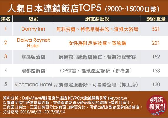 人氣日本連鎖飯店TOP5(9000~15000日幣)