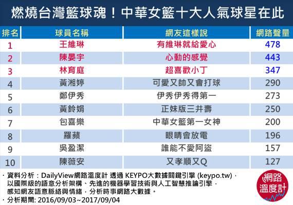燃燒台灣籃球魂!中華女籃十大人氣球星在此