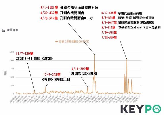 孔劉網路聲量趨勢圖