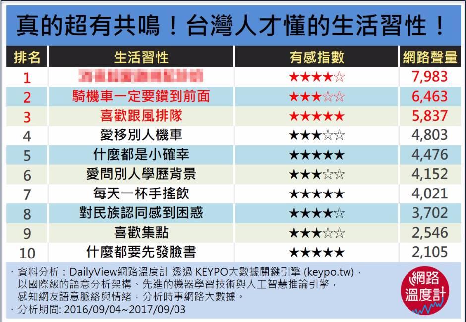 真的超有共鳴!台灣人才懂的生活習性!