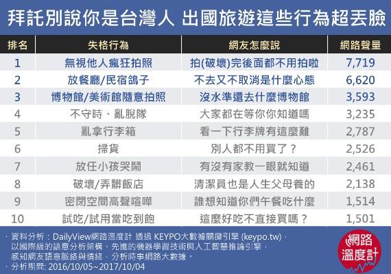 拜託別說你是台灣人 出國旅遊這些行為超丟臉