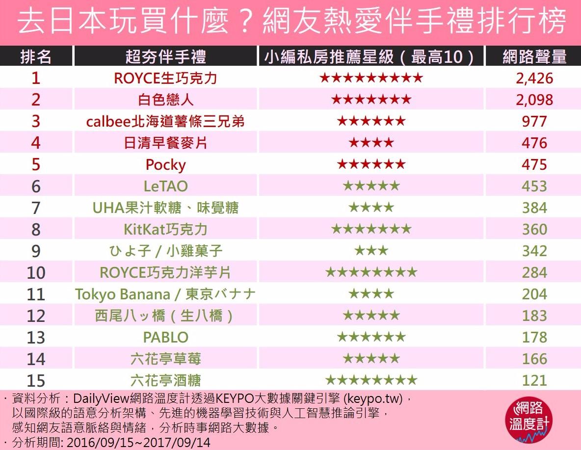 去日本玩買什麼?網友熱愛伴手禮排行榜