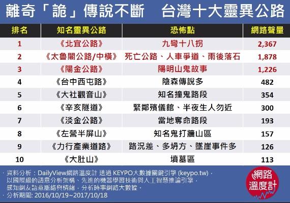 離奇「詭」傳說不斷 台灣十大靈異公路
