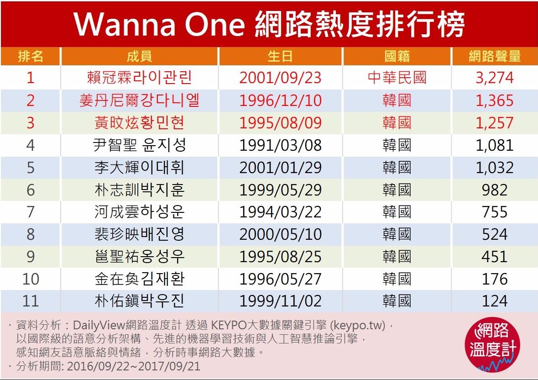 Wanna One 網路熱度排行榜
